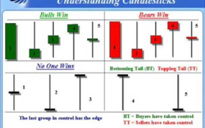 Some Basics of Candlestick Charting