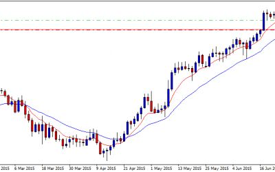 A Novel Trading Strategy. Buying High And Selling Higher: The GBPJPY