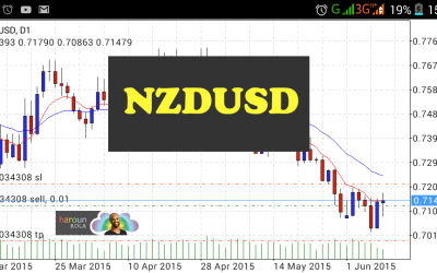 NZDUSD is sold!