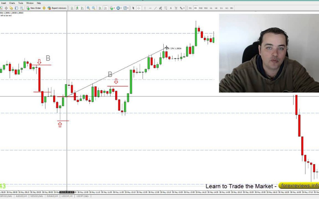 How to Trade the 5 Minute Chart Profitably Using Just Price Action