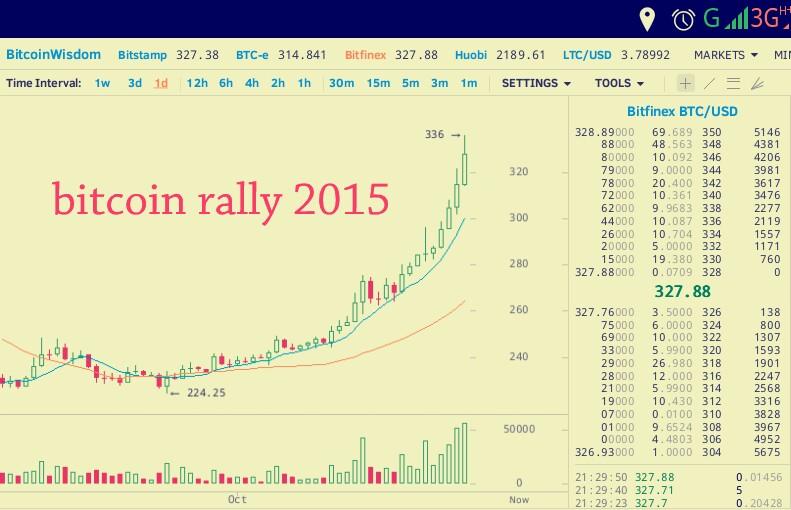 Bitcoin Price Rally 2015