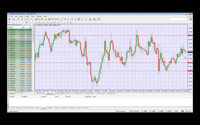 Daily Forex Market Review 28 January 2016 by CM Trading