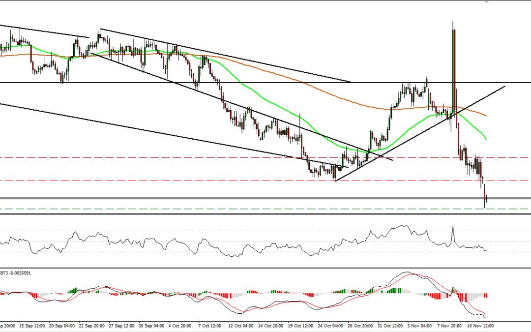 EURUSD gaps down and then falls below 1.0800