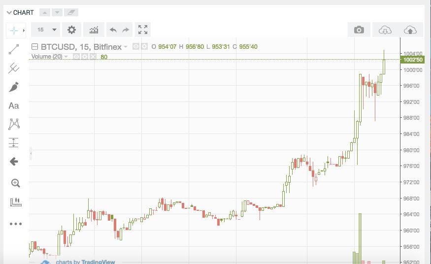 #Bitcoin Price breaks $1000 on the Bitfinex Exchange in 2017