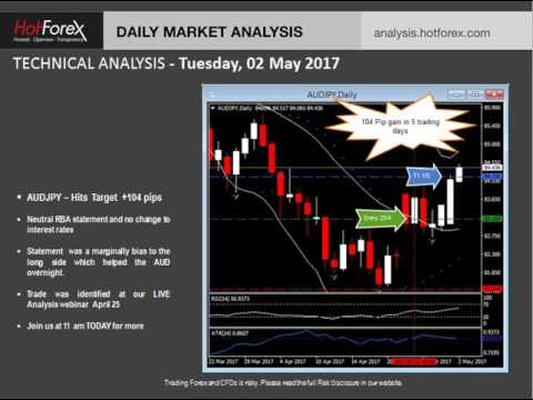 Hot Forex Intraday and Live Analysis with Alvaro Marinho for May 2nd 2017