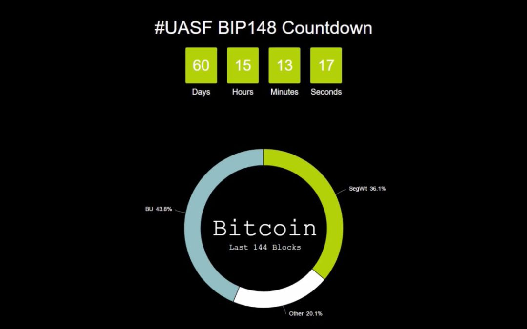 What Is #BIP148, #UASF And Why It Is Important For The #Bitcoin Network