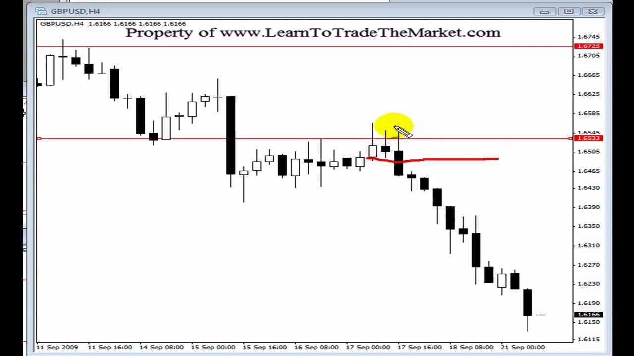 Forex price action channel indicator