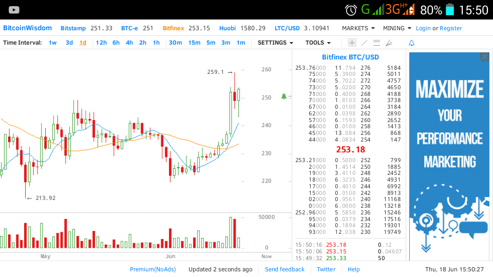 Why The Bitcoin Price Is Rallying Again And How You Can Make Money Trading It With Leverage