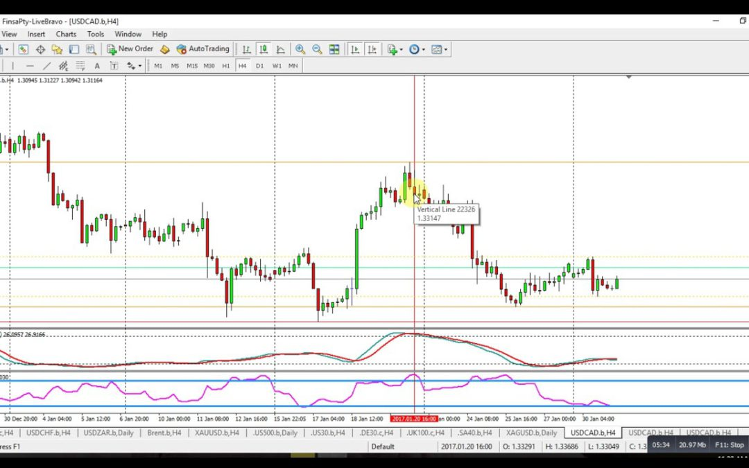 Setting Stops and Limit Orders On the BlackStone Futures Platform