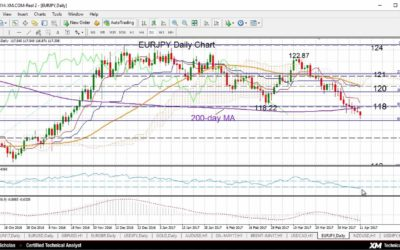 Technical Analysis for 11 April 2017. EURJPY bearish below 200-day moving average