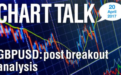 The significance of this GBPUSD breakout. LMAX Exchange Chart Talk for Thursday, April 20, 2017