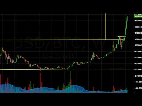 Bitcoin $2,000! (Market Analysis & Key Lessons)