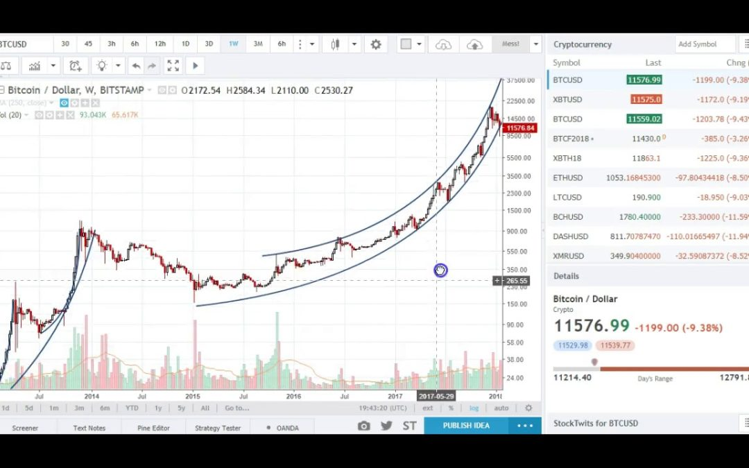 The Parabolic Trend